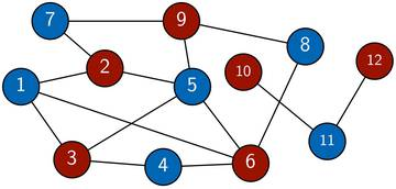 Example of a graph 2-coloring
